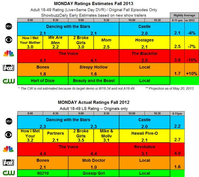 Fall 2013 Ratings Estimates MON