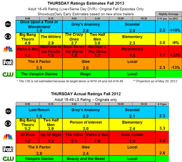 Fall 2013 Ratings Estimates THU