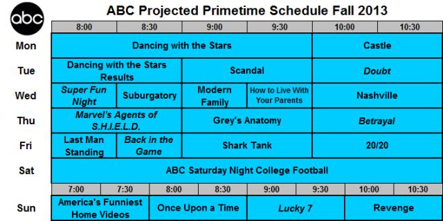 Upfront 2013 Predicted ABC Grid