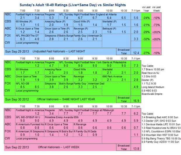 Daily Comparison 2013 Sun Sep 29 three way