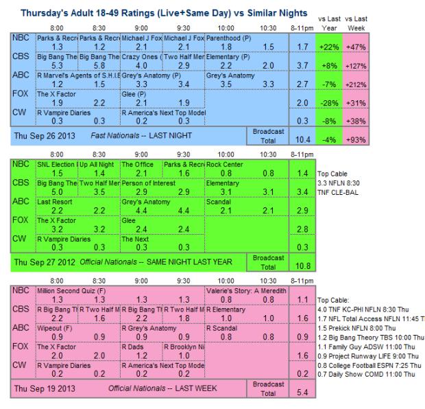 Daily Comparison 2013 Thu Sep 26 three way