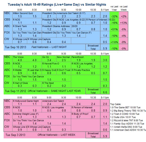Daily Comparison 2013 Tue Sep 10 three way v2