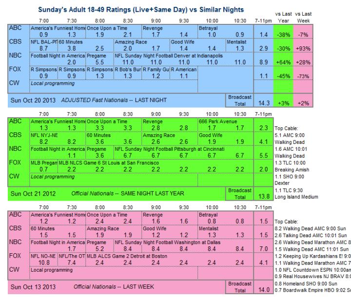 Daily Comparison 2013 Sun Oct 20 three way v2