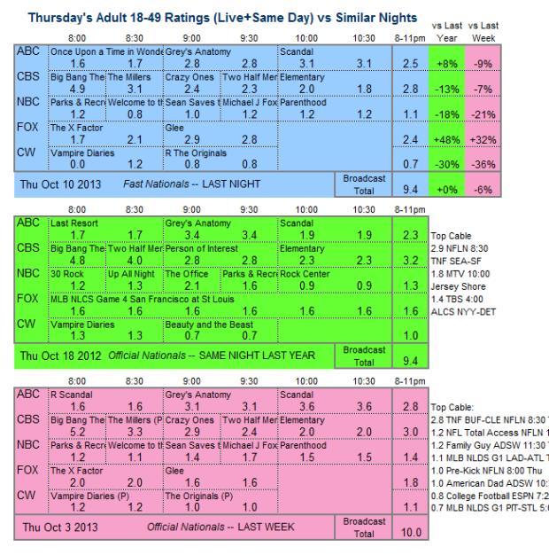 Daily Comparison 2013 Thu Oct 10 three way