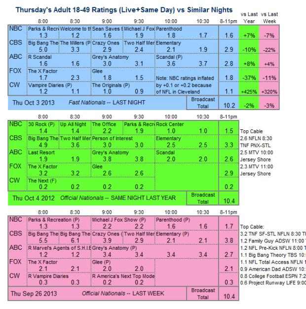 Daily Comparison 2013 Thu Oct 3 three way