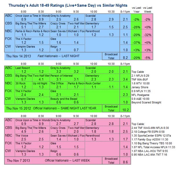 Daily Comparison 2013 Thu Nov 14 three way