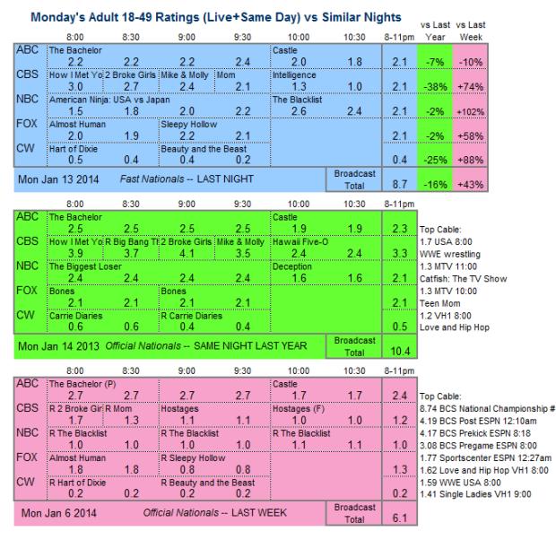 Daily Comparison 2014 Mon Jan 13 three way