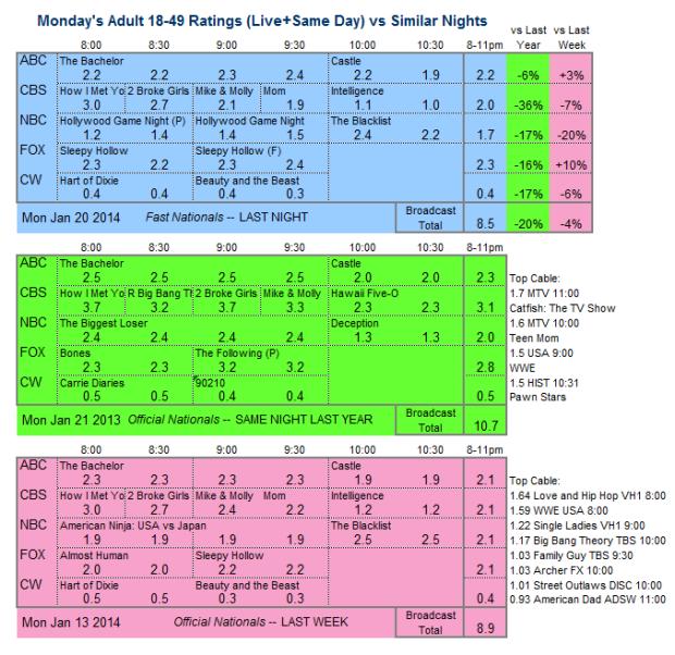 Daily Comparison 2014 Mon Jan 20 three way