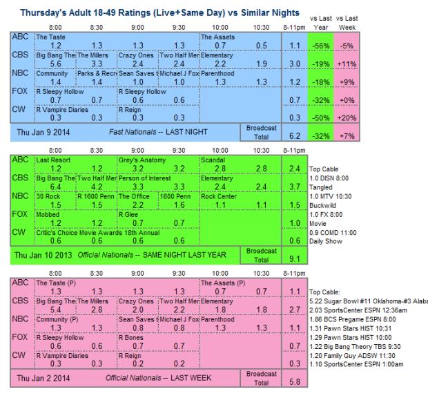 Daily Comparison 2014 Thu Jan 09 three way