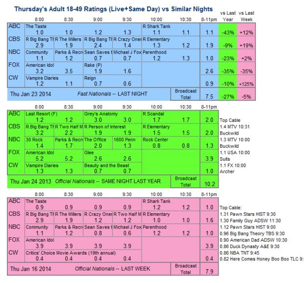 Daily Comparison 2014 Thu Jan 23 three way