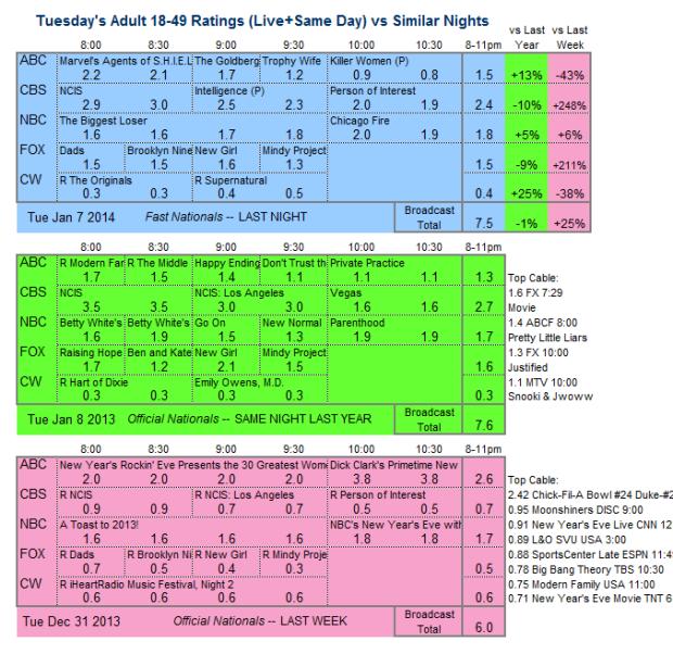Daily Comparison 2014 Tue Jan 07 three way