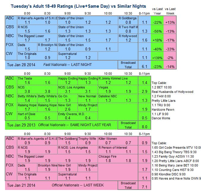 Daily Comparison 2014 Tue Jan 28 three way