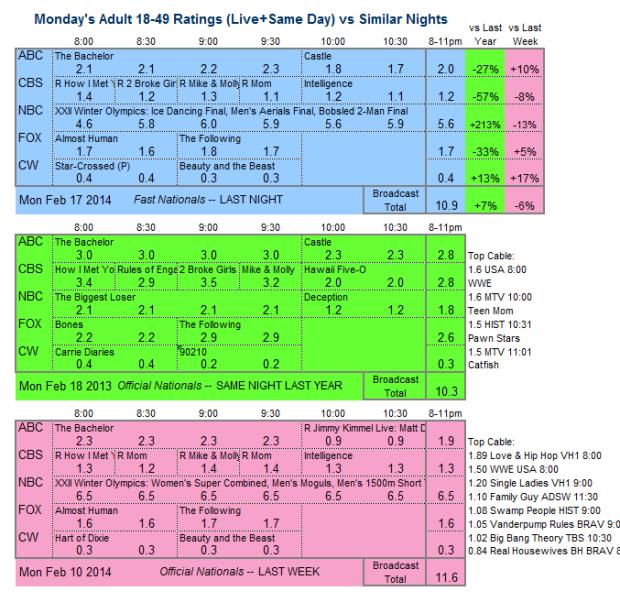 Daily Comparison 2014 Mon Feb 17 three way