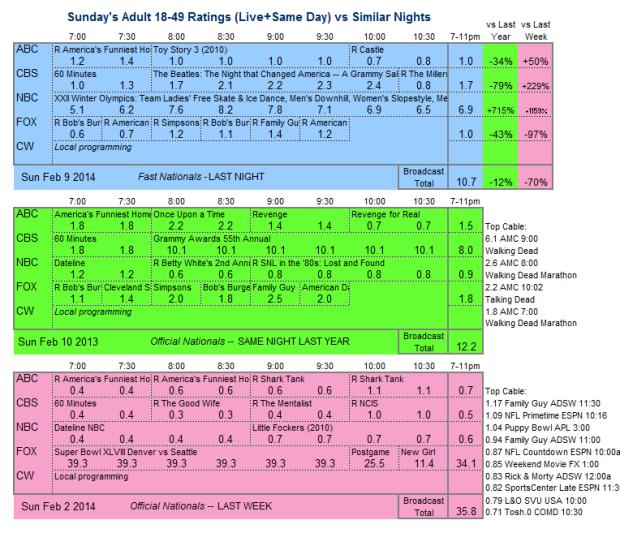Daily Comparison 2014 Sun Feb 09 three way