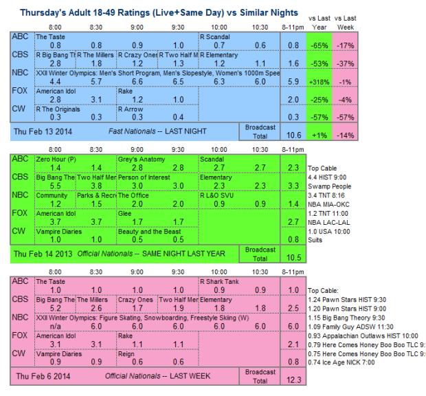 Daily Comparison 2014 Thu Feb 13 three way