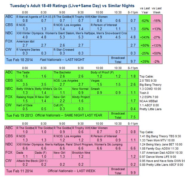 Daily Comparison 2014 Tue Feb 18 three way