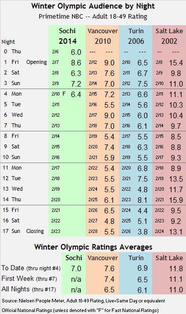 Sochi Winter Olympic Track thru Mon 2014 02 10