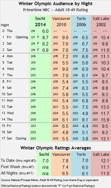 Sochi Winter Olympic Track thru Sun 2014 02 09