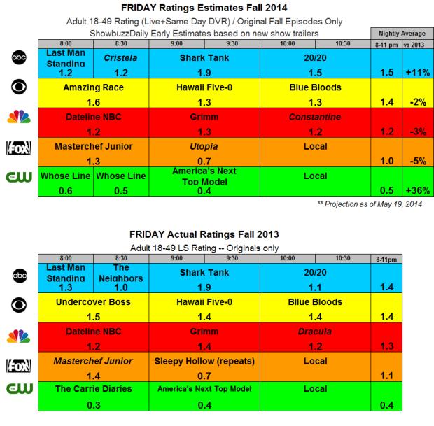 Friday Fall 2014 Estimates and 2013 Actuals