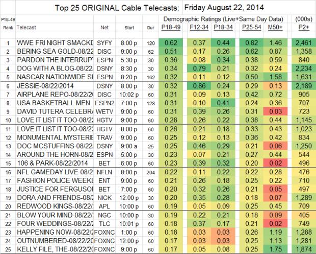 Top 25 Cable FRI Aug 22 2014