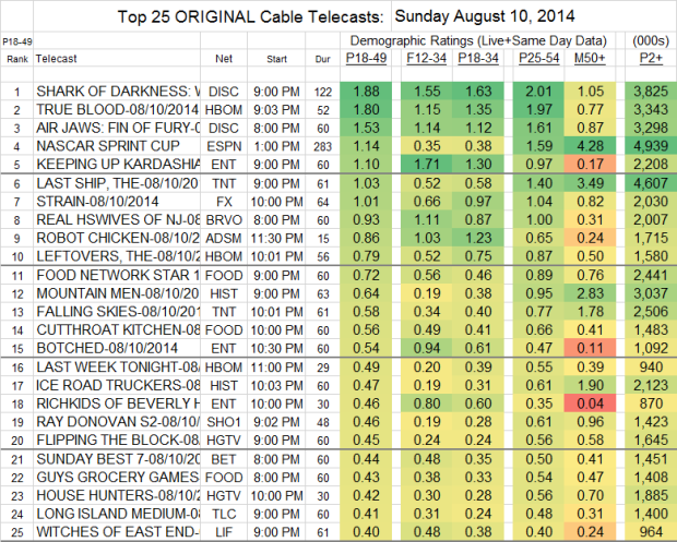 Top 25 Cable SUN Aug 10 2014