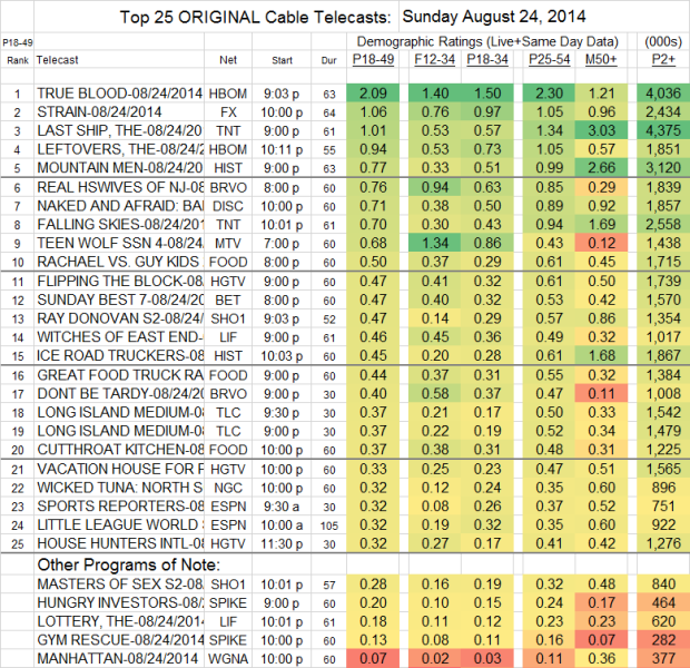 Top 25 Cable SUN Aug 24 2014