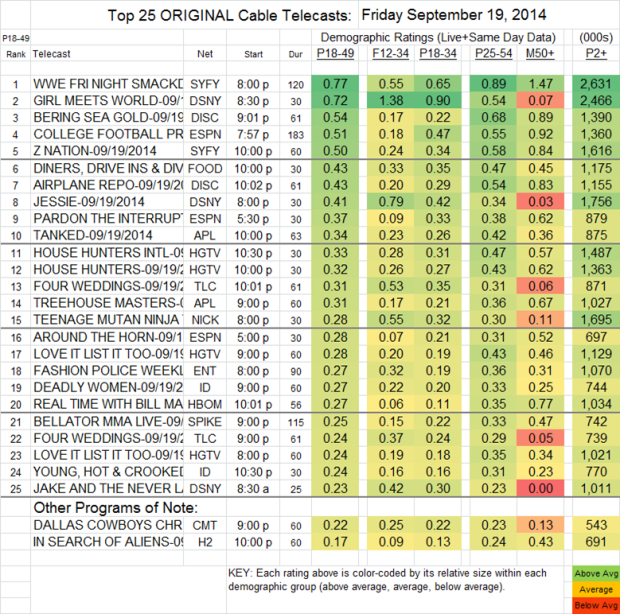 Top 25 Cable FRI Sep 19 2014