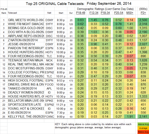 Top 25 Cable FRI Sep 26 2014