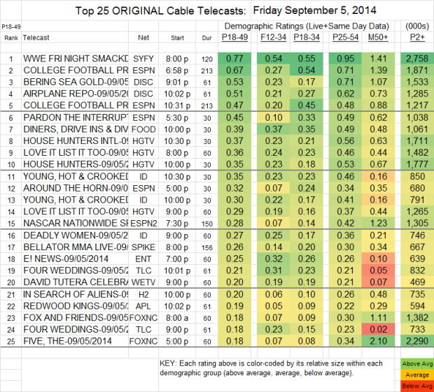 Top 25 Cable FRI Sep 5 2014