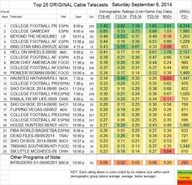 Top 25 Cable SAT Sep 6 2014