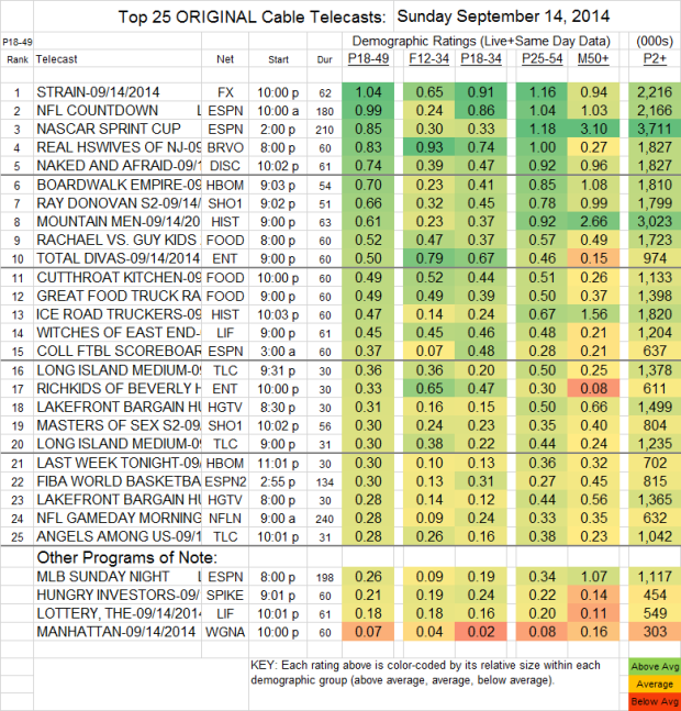 Top 25 Cable SUN Sep 14 2014