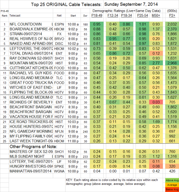 Top 25 Cable SUN Sep 7 2014