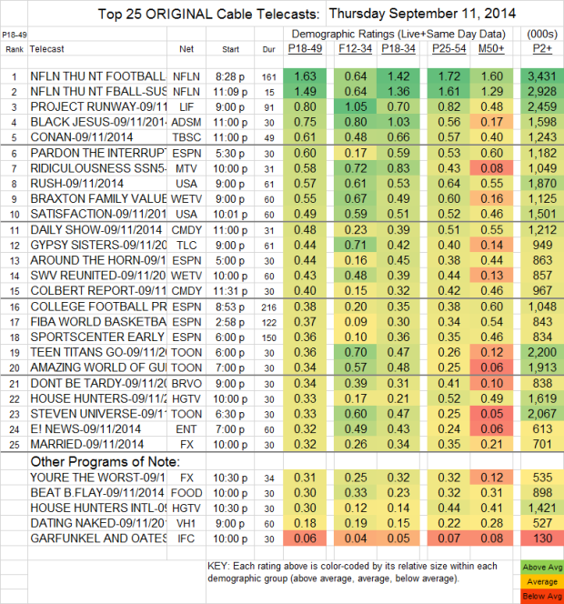 Top 25 Cable THU Sep 11 2014