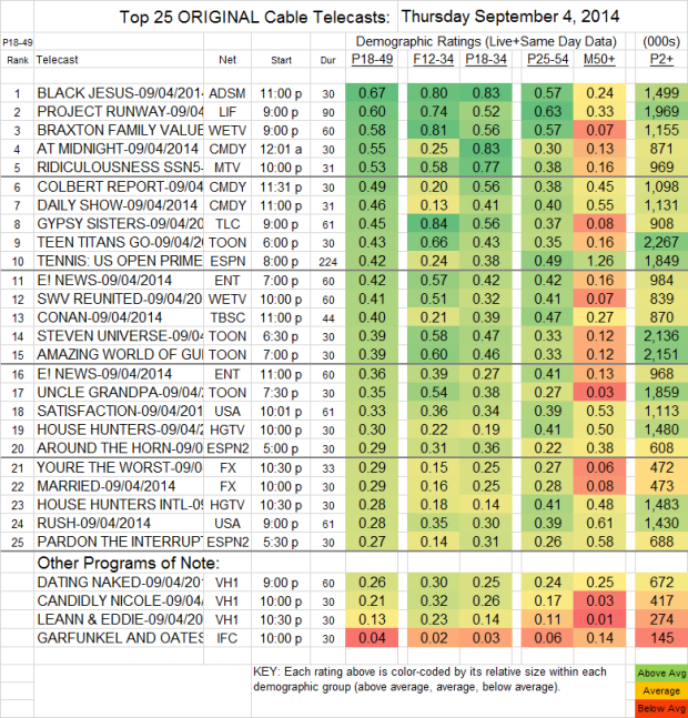 Top 25 Cable THU Sep 4 2014