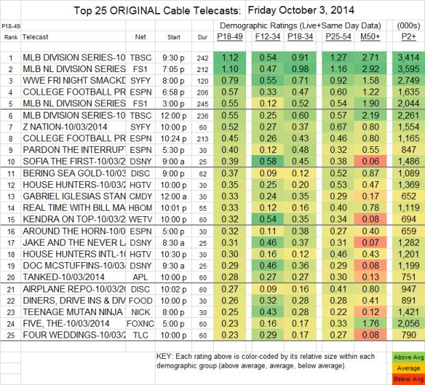 Top 25 Cable FRI Oct 3 2014 v2