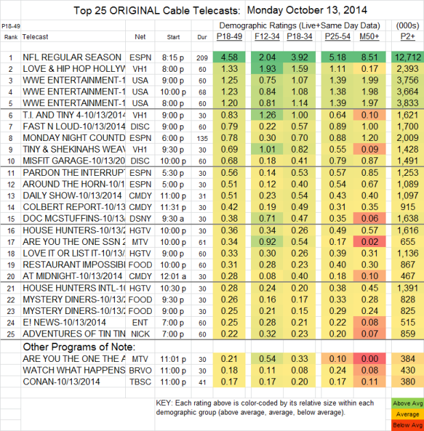 Top 25 Cable MON Oct 13 2014