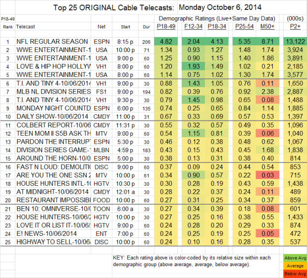 Top 25 Cable MON Oct 6 2014