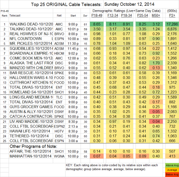 Top 25 Cable SUN Oct 12 2014
