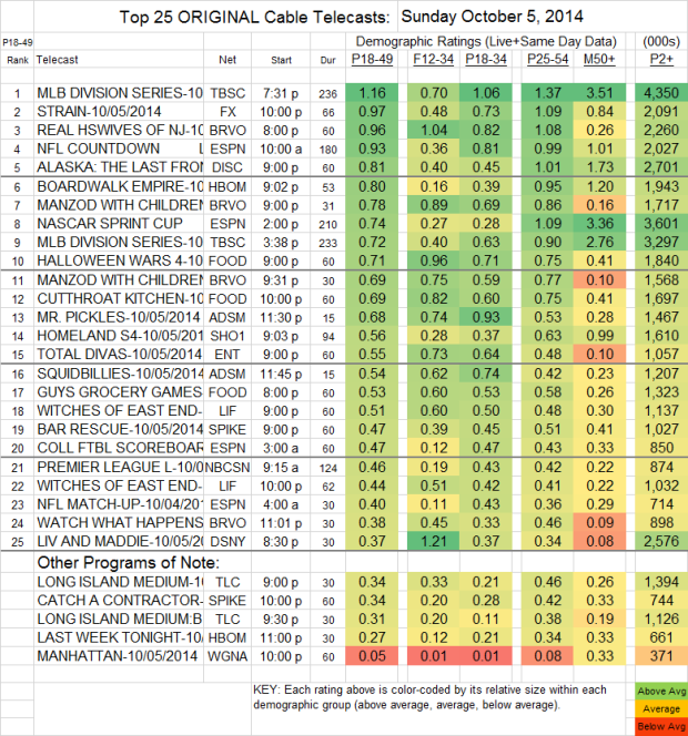 Top 25 Cable SUN Oct 5 2014