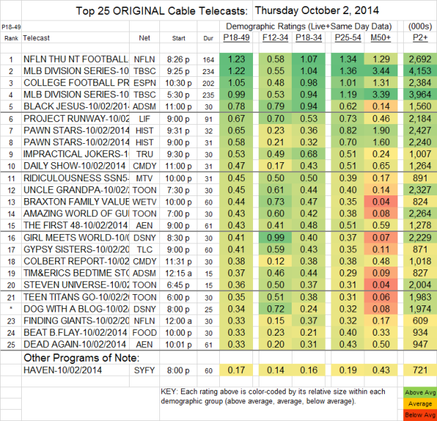 Top 25 Cable THU Oct 2 2014