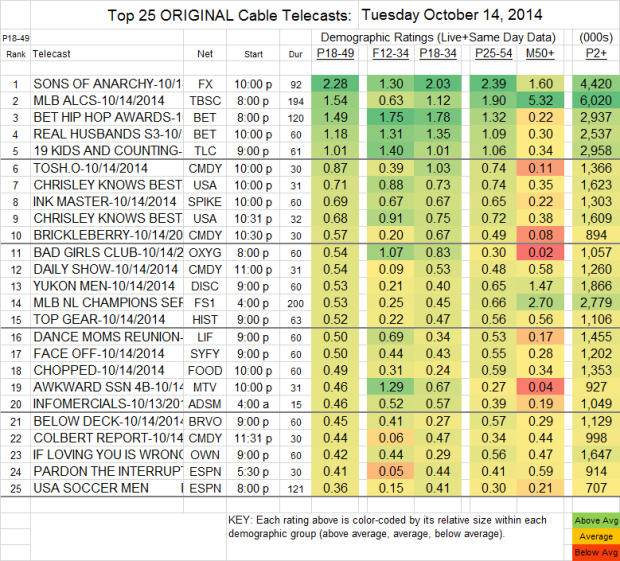 Top 25 Cable TUE Oct 14 2014