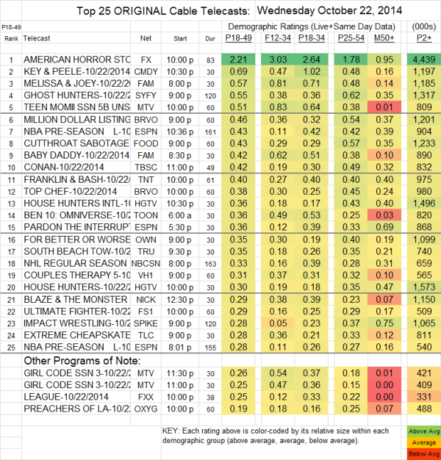 Top 25 Cable WED Oct 22 2014
