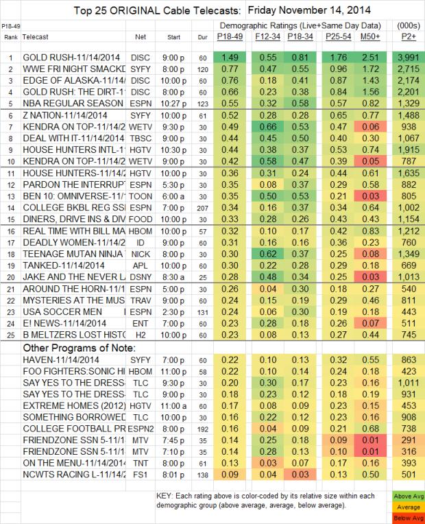 Top 25 Cable FRI Nov 14 2014