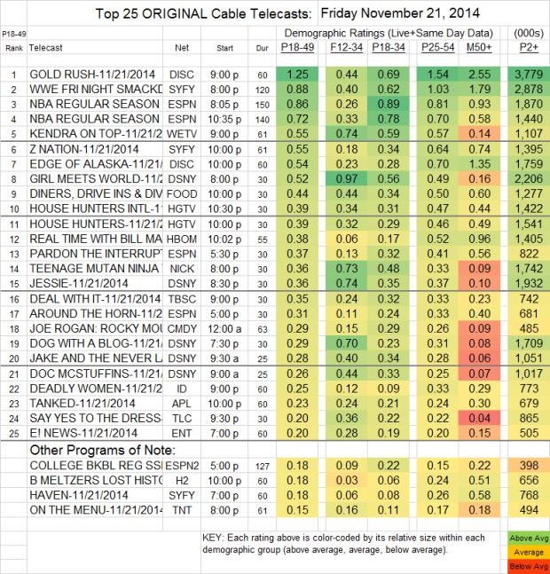Top 25 Cable FRI Nov 21 2014