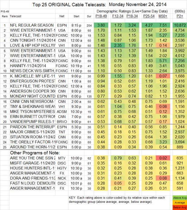 Top 25 Cable MON Nov 24 2014