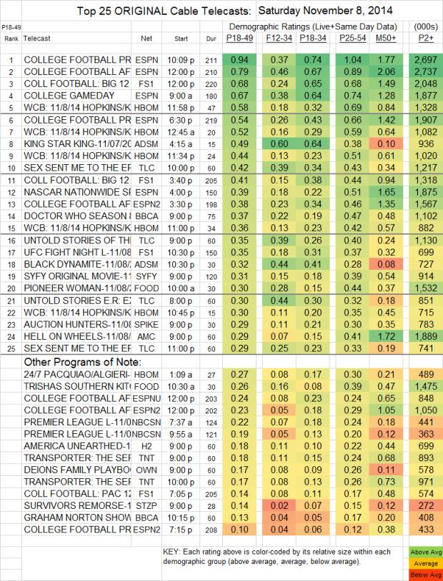 Top 25 Cable SAT Nov 8 2014