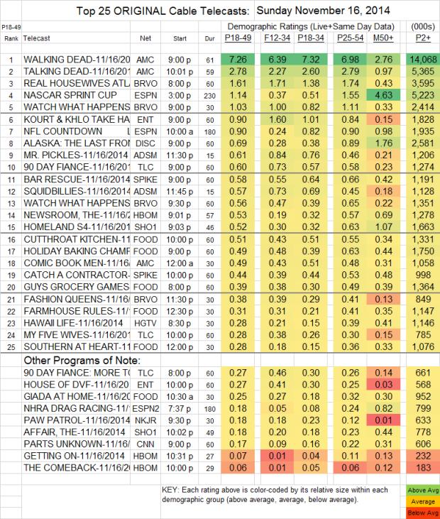Top 25 Cable SUN Nov 16 2014