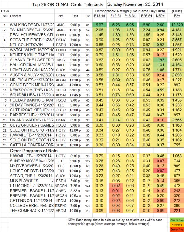 Top 25 Cable SUN Nov 23 2014