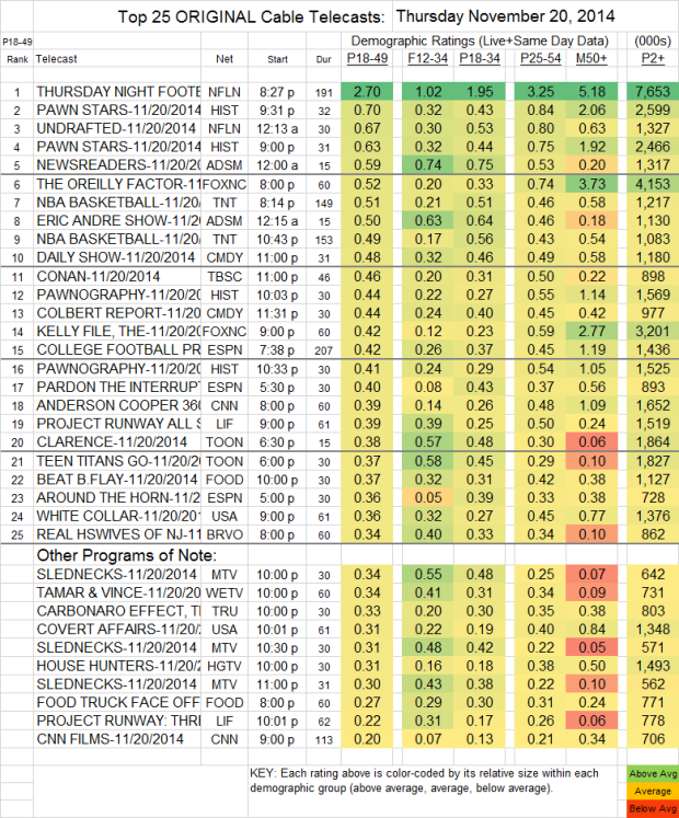 Top 25 Cable THU Nov 20 2014