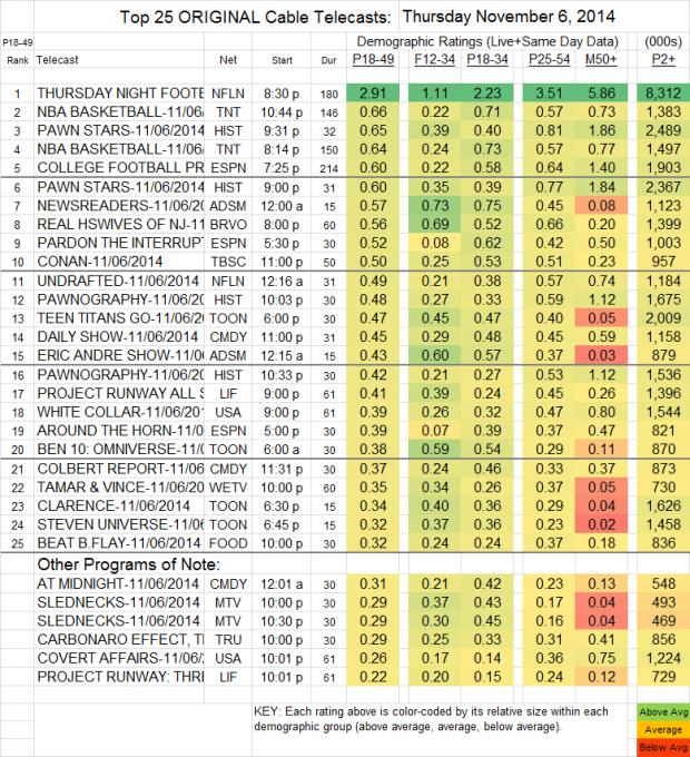 Top 25 Cable THU Nov 6 2014